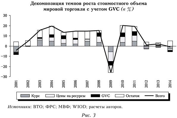 Декомпозиция темпов роста стоимостного объема мировой торговли с учетом GVC