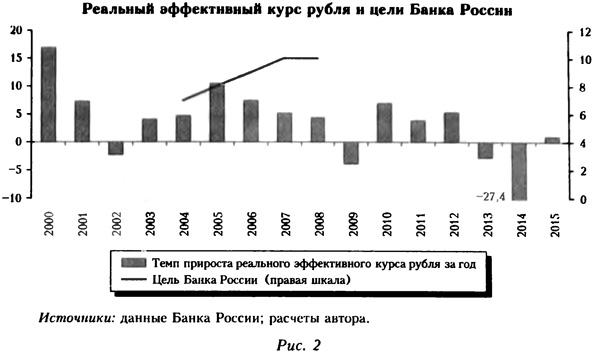 Реальный эффективный курс рубля и цели Банка России