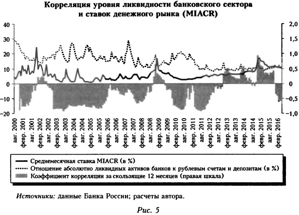 Корреляция уровня ликвидности банковского сектора и ставок денежного рынка (MIACR)