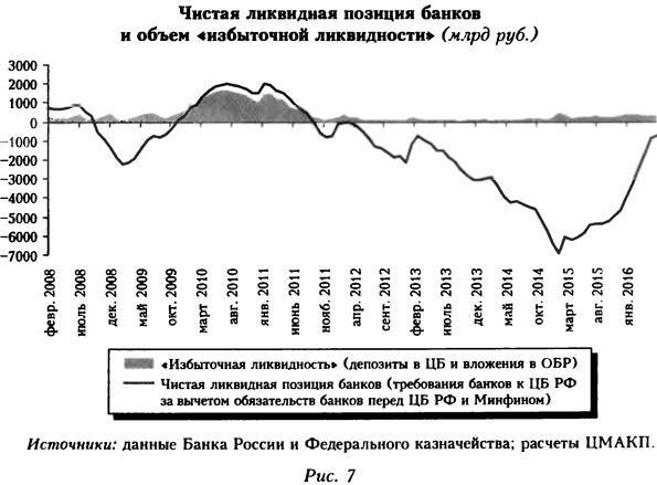Чистая ликвидная позиция банков и объем избыточной ликвидности