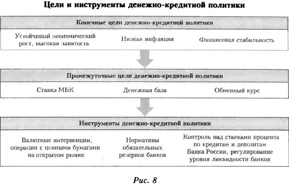 Цели и инструменты денежно-кредитной политики