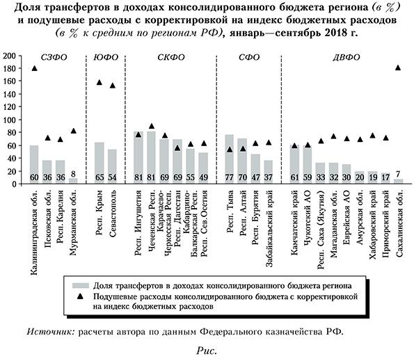 Доля трансфертов в доходах консолидированного бюджета региона