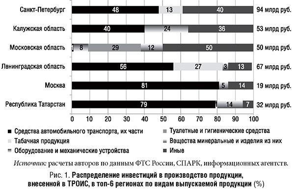 Распределение инвистиций в производство продукции, внесенной а ТРОИС