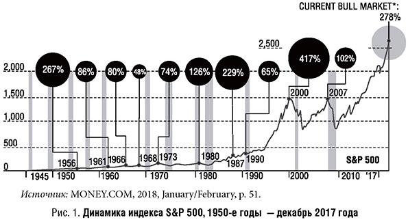 Динамика индекса S&P 500 с 1950 года по 2017