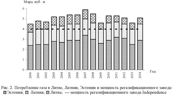 Потребление газа в Литве, Латвии, эстонии и мощность регазификационного завода