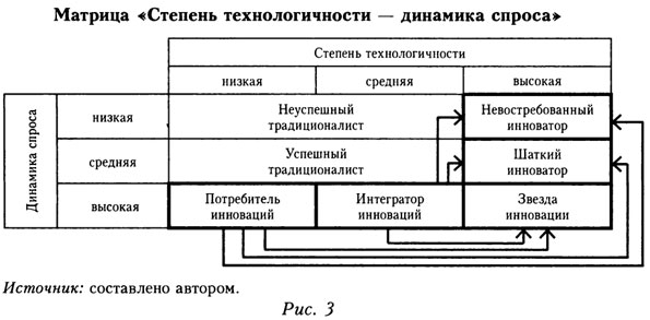 "Матрица ""Степень технологичности - динамика спроса"""
