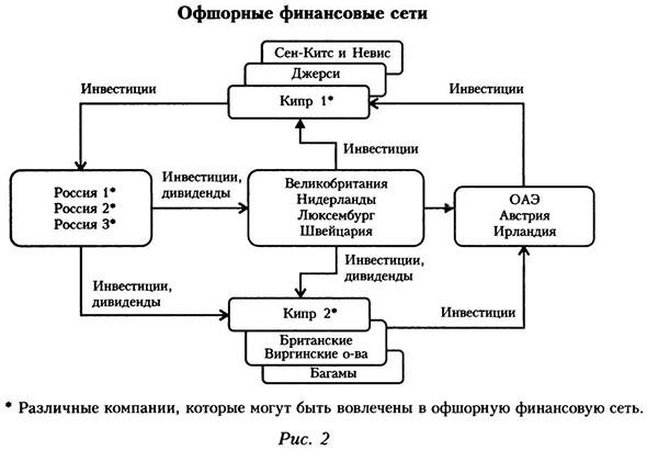 сети стала структура,