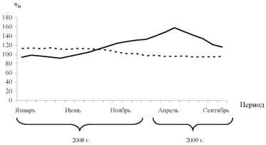 Диаграмма динамики реальной заработной платы и общей численности безработных.