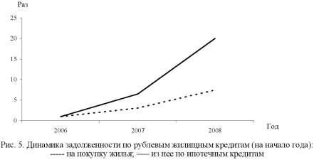 Диаграмма динамики задолженности по рублевым жилищным кредитам.