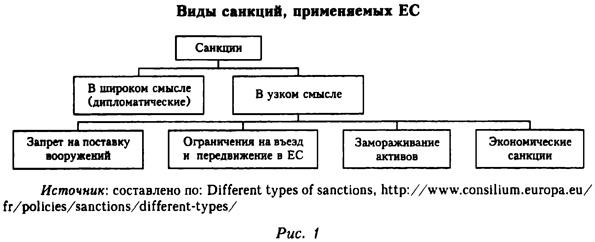 Виды санкций, применяемых Европейским Союзом