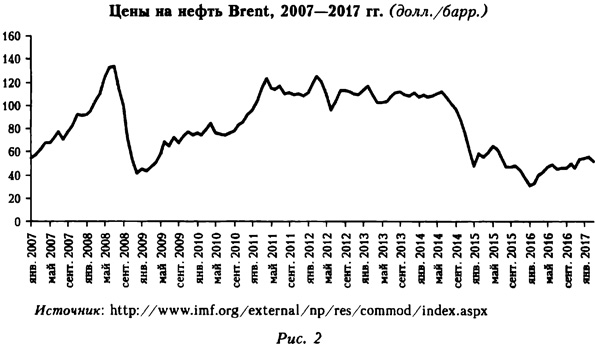 Цены на нефть Brent, 2007-2017 годах