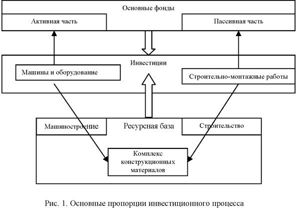 система взаимосвязи между