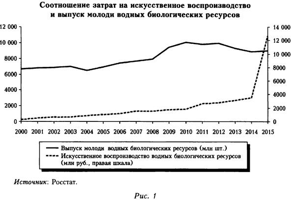 Соотношение затрат на искусственное воспроизводство и выпуск молоди водных биологических ресурсов