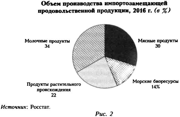 Объем производства импортозамещающей продовольственной продукции