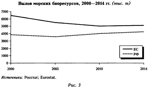 Вылов морских биоресурсов, 2000-2014 года