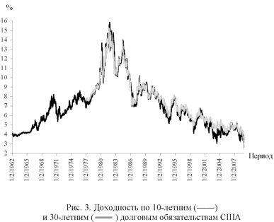 График работы финансового рынка