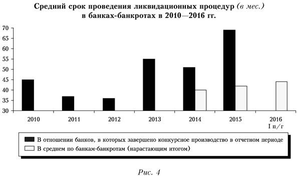 Средний срок проведения ликвидационных процедур в банках-банкротах