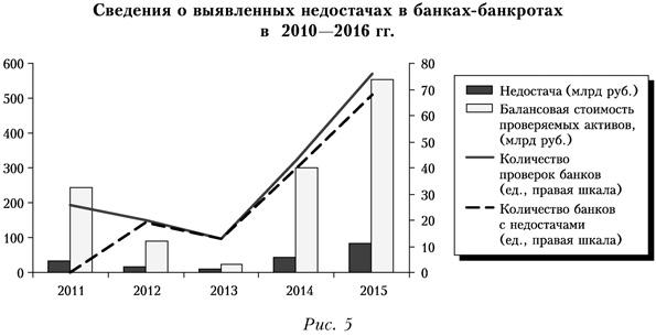 Сведения о выявленных недостачах в банках-банкротах в 2010-2016 годах