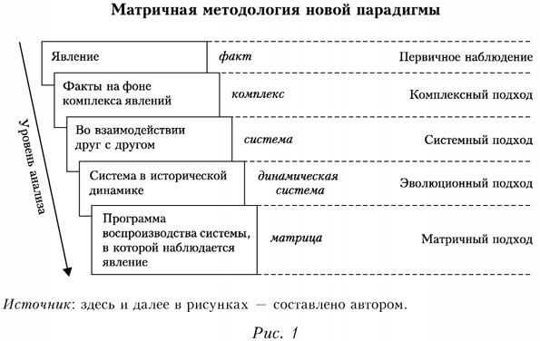 Матричная методология новой парадигмы