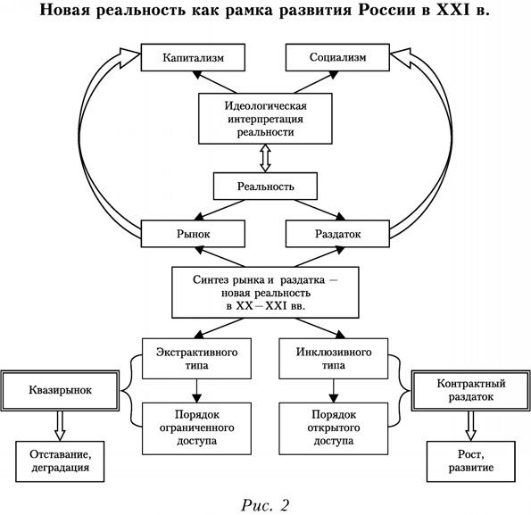 Новая реальность как рамка развития России