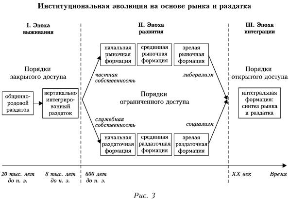 Институциональная эволюция на основе рынка и раздатка