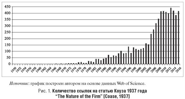 Количество ссылок на статью Коуза 1937 года