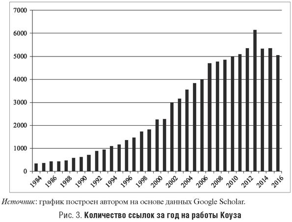 Количество ссылок за год на работы Коуза