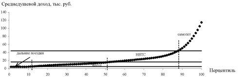 График аппроксимации распределения населения России по доходам после удвоения душевых доходов и пороговые значения душевого дохода