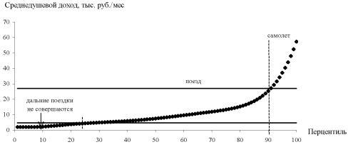 График аппроксимации распределения населения России по доходам в 2006 г. и пороговые значения душевого дохода