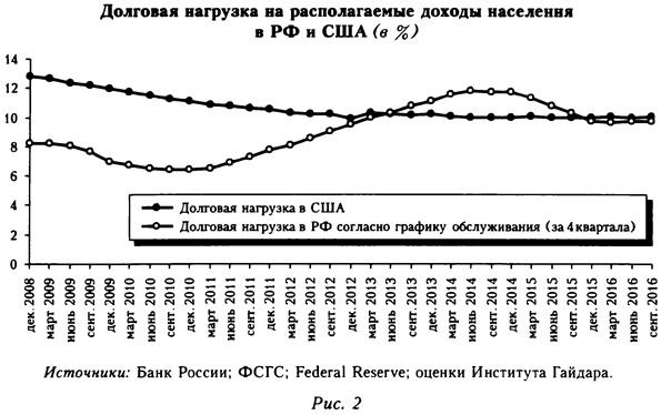Долговая нагрузка на располагаемые доходы населения в России и США