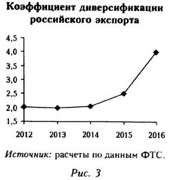 Коэффициент диверсификации российского экспорта