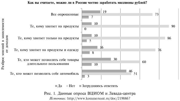 Предпринимательство в современной российской экономике оценки  При всех трудностях развития предпринимательства