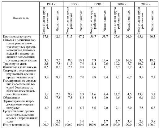 Сфера услуг в современном воспроизводственном процессе российской  Численность занятых и фонд оплаты труда в отраслях сферы услуг в фактических ценах в процентах к итогу классификация ОКВЭД