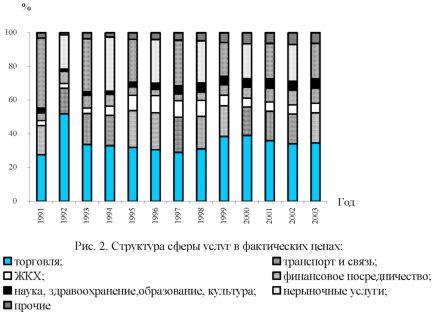 Сфера услуг в современном воспроизводственном процессе российской  График структуры сферы услуг в фактических ценах