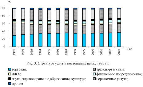 График структуры услуг в постоянных ценах 1995 г.