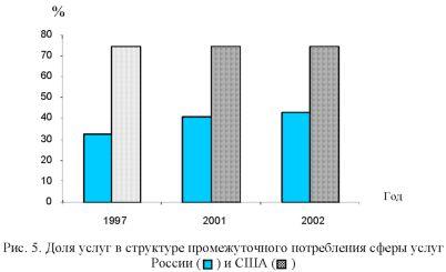 График доли услуг в структуре промежуточного потребления сферы услуг России и США.