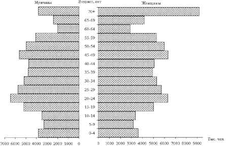 График возрастно-половой структуры населения России.