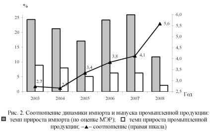 Диаграмма динамики импорта и выпуска промышленной продукции.