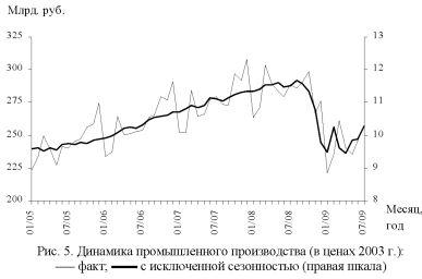 График динамики промышленного производства.