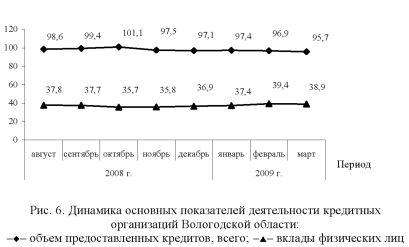 График динамики основных показателей деятельности кредитных организаций Вологодской области.