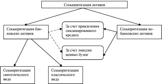 Графическая схема классификации секьюритизации активов.