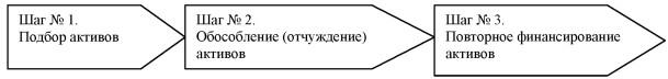 Графическая схема процесса секьюритизации банковских активов.