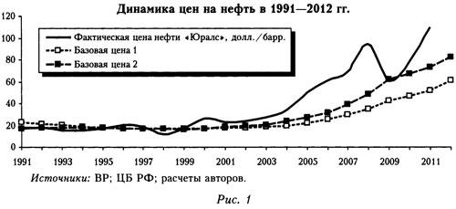 График динамики цен на нефть в 1991-2012 годах