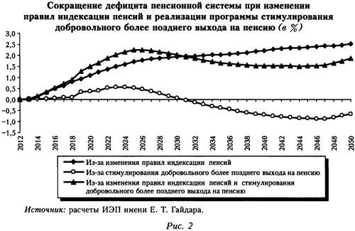 График сокращения дефицита пенсионной системы при изменении правил индексации пенсий