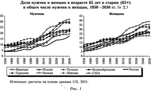 График мужчин и женщин в возрасте 65 лет