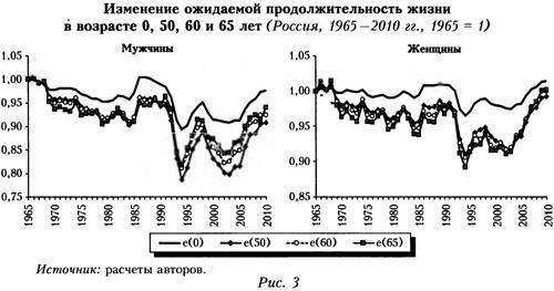 График ожидаемой продолжительности жизни