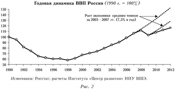 График годовой динамики ВВП России